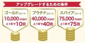 IHG Rewards Clubポイントの使い方を紹介